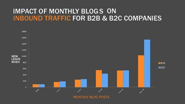New leads Vs monthly blog posts